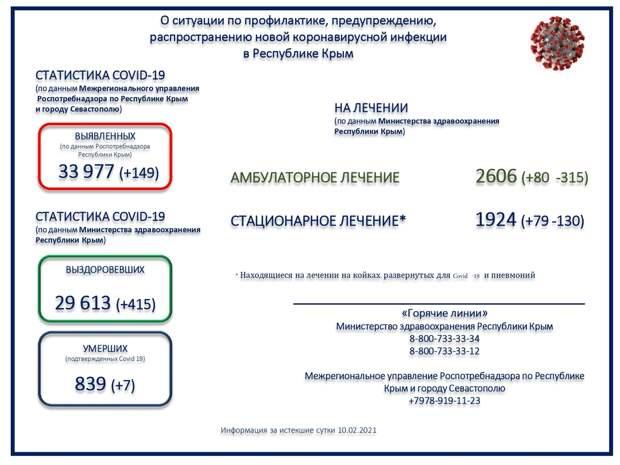 В Крыму ещё 7 человек с коронавирусом скончались