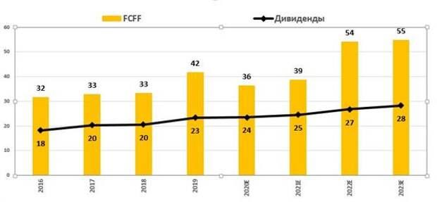 Динамика денежного потока (FCFF) и дивидендов (млрд руб., МСФО