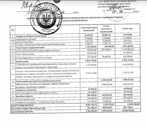 Патриотичный мультик, на создание которого из украинского бюджета было выделено полмиллиона долларов