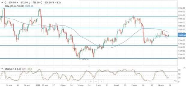 Риски новой волны пандемии вновь давят на нефть