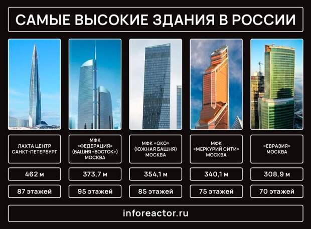 """Респект Санкт-Петербургу: архитектор объяснил ценность """"Лахта Центр 2"""" для России"""