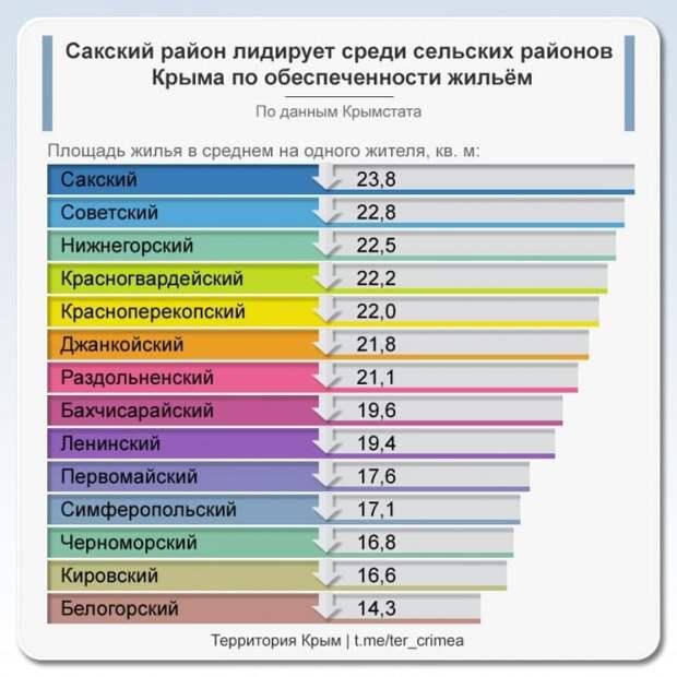 Жильем в селах Крыма лучше всего обеспечено население Сакского района