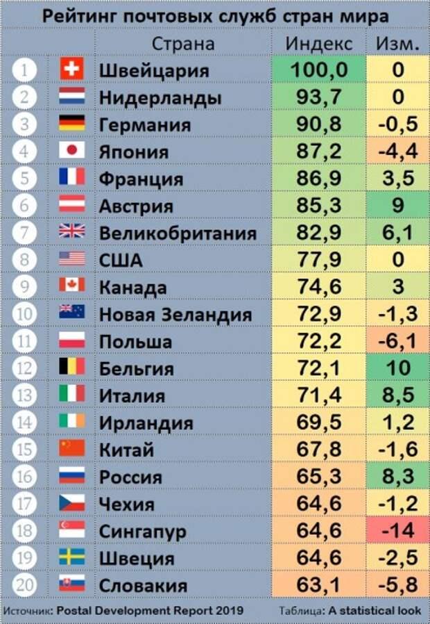 «Почта России» среди лучших в мире, Греф против Путина и ВОЗ за Собянина