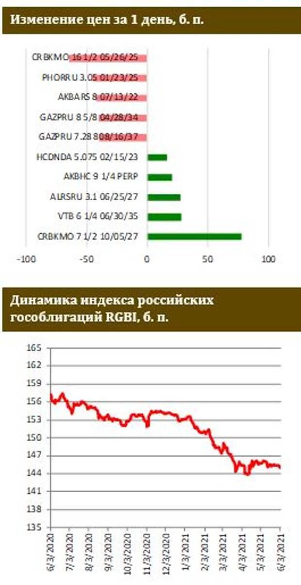 ФИНАМ: Силуанов избавляется от доллара в структуре ФНБ