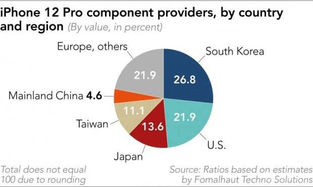 Рассчитана цена деталей для iPhone 12 Pro и представлена география их производителей