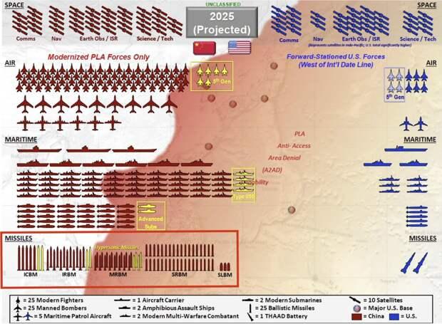 Баланс сил в Индо-Тихоокеанском регионе 2021-2025
