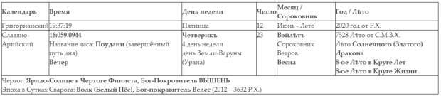 Куда исчезли 5508 лет и вся правда о Руси.