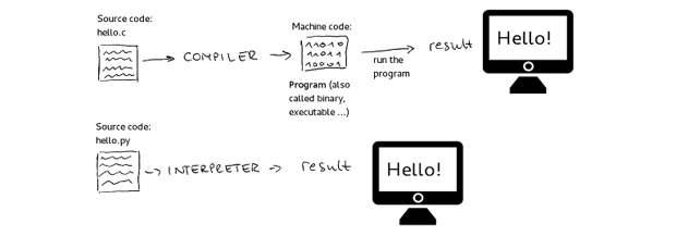 Интерпретируемые и компилируемые языки программирования