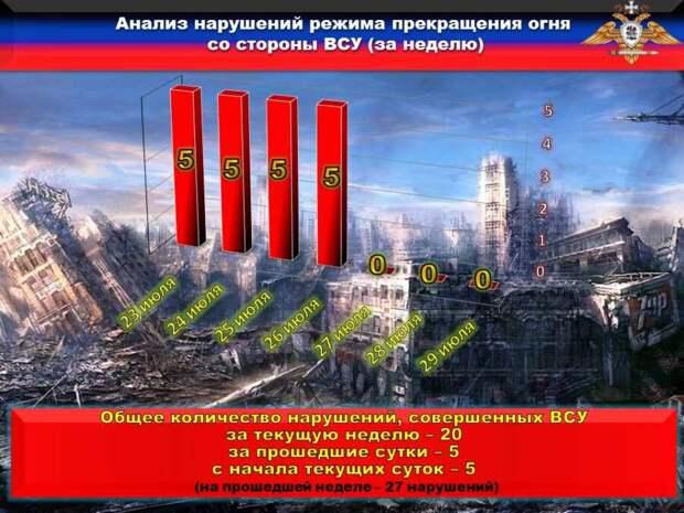 Украинские каратели продолжают нарушать взятые на себя обязательства и обстреливать территорию ДНР