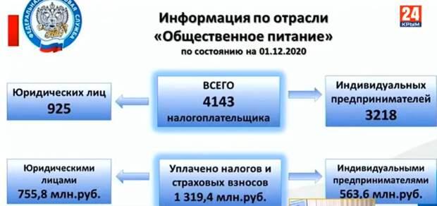 Вывести сферу общепита из тени в Крыму поможет проект ФНС России