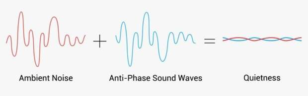 Что умеют наушники с гибридным шумоподавлением и чипом Qualcomm