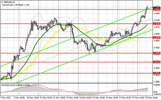 GBP/USD: план на американскую сессию 18 мая (разбор утренних сделок). Покупатели фунта остановились у нового максимума 1.4201