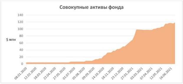 Совокупные активы фонда