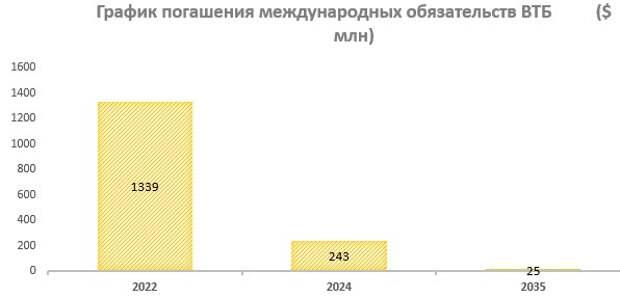 График погашения международных обязательств