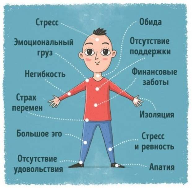 Психосоматика.12 Сигналов Нашего Тела