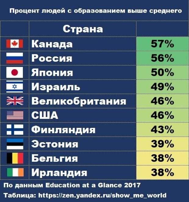 Главная проблема науки, самоизоляция мнений и рейтинг стран по высшему образованию
