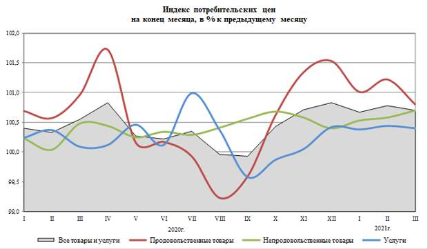 Инфляция в России в марте замедлилась до 0,7%