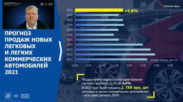 АЕБ улучшила прогноз рынка легковых автомобилей и LCV в России на 2021 год до 9,8%