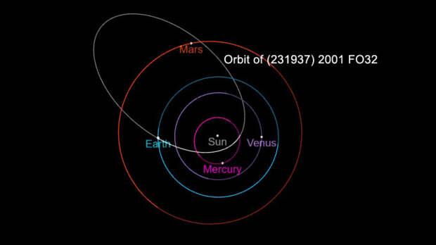 Астероид упадет летом?