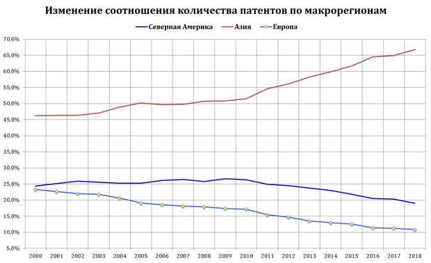 Соотношение количества патентов по макрорегионам.PNG