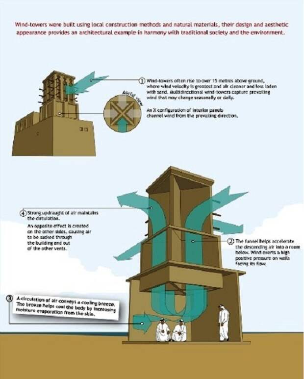 Размеры и правильное расположение конструкции позволяют активно циркулировать воздуху и охлаждать стены здания. | Фото: news.21.by.
