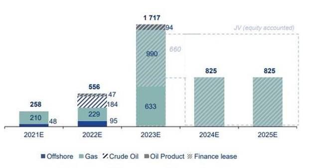 """Капзатраты """"Совкомфлота"""" к 2023 году выйдут на пик в $1,7 млрд"""