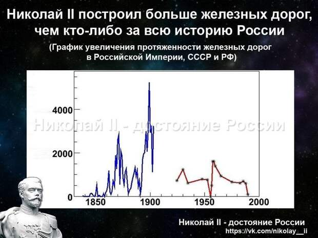 Империя Николая II. Транспорт