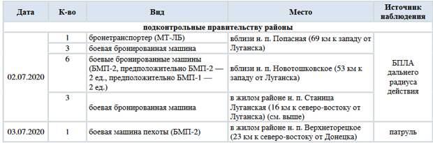 ОБСЕ зафиксировала преступления ВСУ