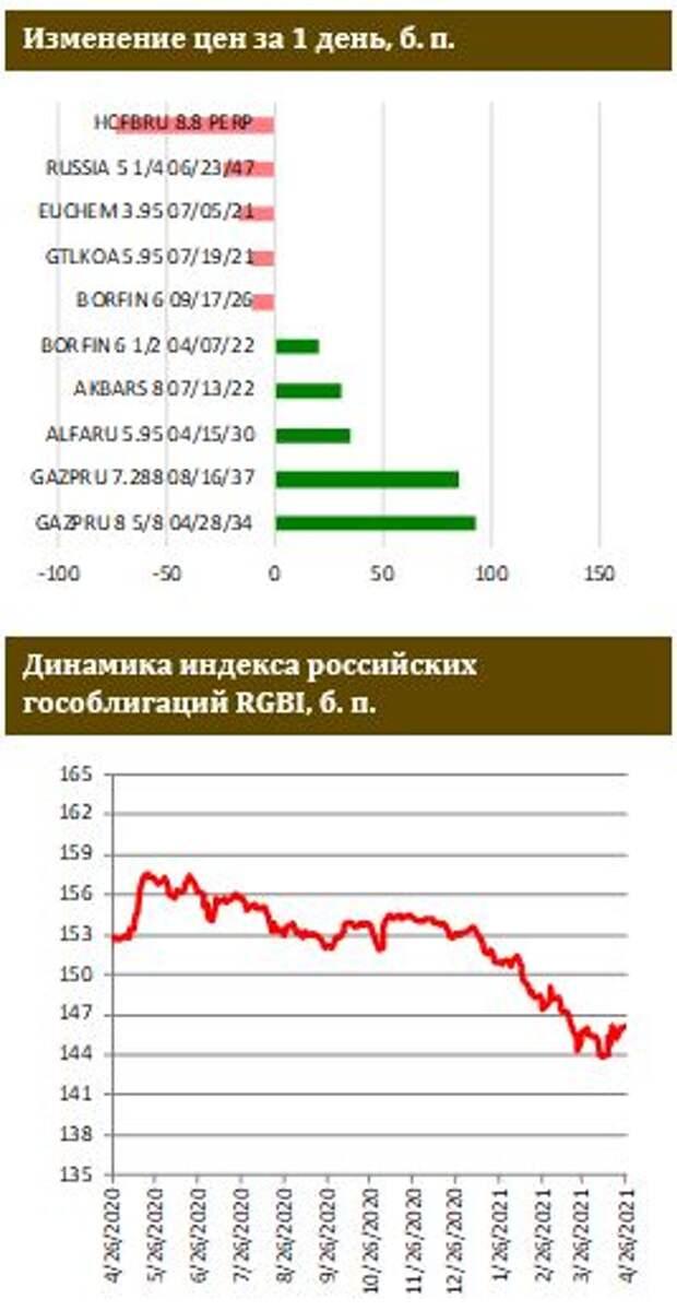 ФИНАМ: Рынок отыгрывает снижение российской риск-премии