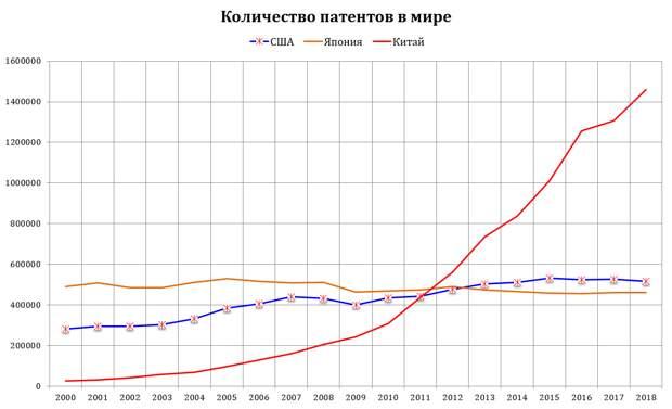 Количество патентов в мире.PNG