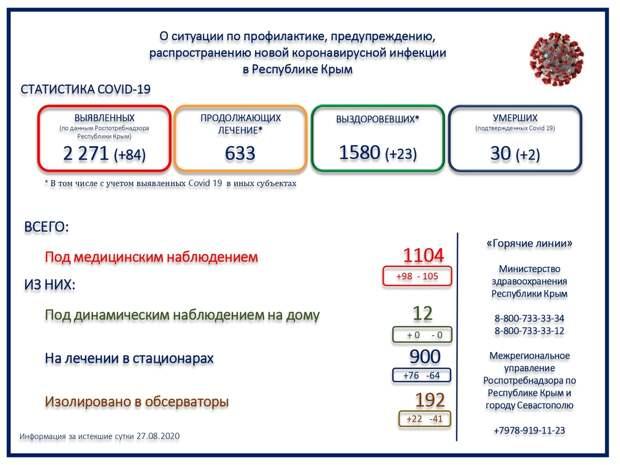 Ещё 2 человека скончались в Крыму от коронавируса