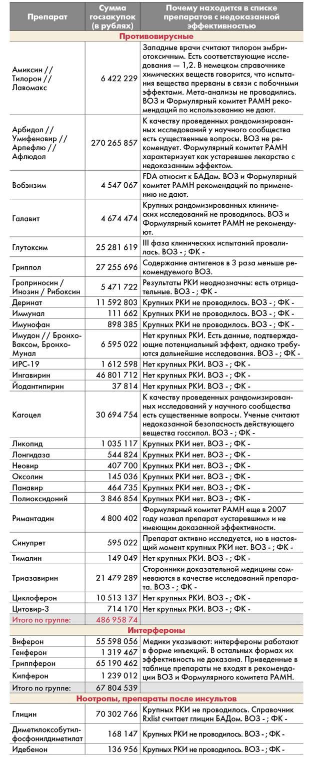Золотая пустышка. Более миллиарда рублей с начала года государство потратило на гомеопатию и лекарства с недоказанной эффективностью. Крупным чиновникам это выгодно