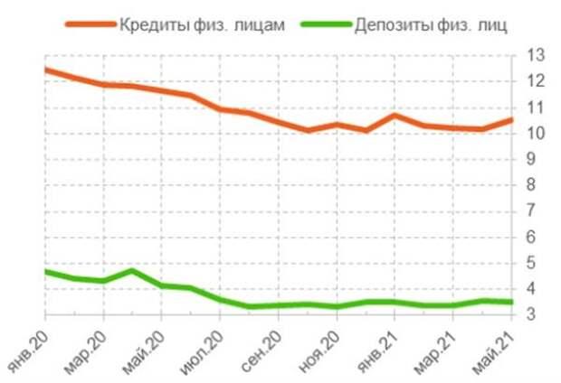 Средневзвешенные ставки по кредитам и депозитам физических лиц, в % годовых