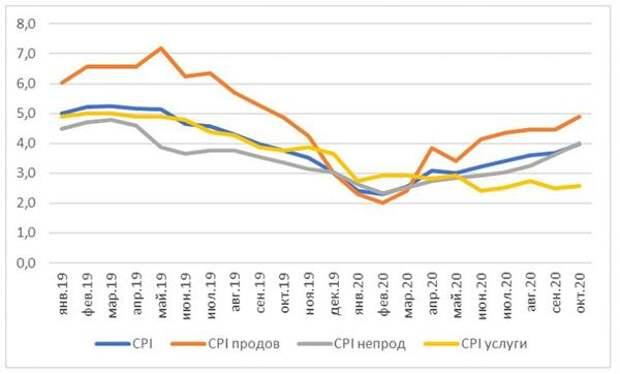 Динамика инфляции в годовом выражении, %