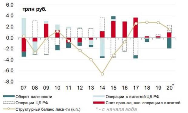 Счет правительства имеет высокое влияние на баланс ликвидности