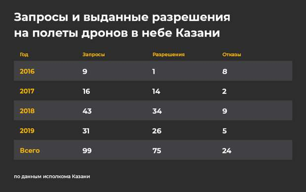«В случае чего спрос будет по полной!»: почему Казань ужесточает полеты дронов?