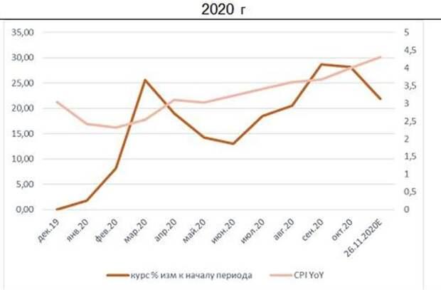 Инфляция 2020