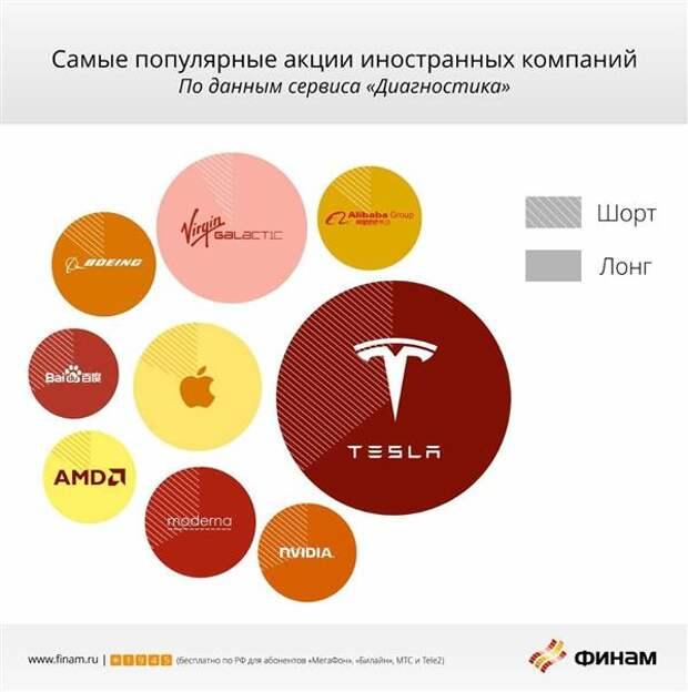 В первом полугодии российские инвесторы заработали на металлургах, банках, ИТ и перевозчиках
