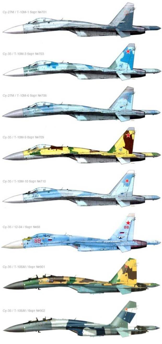 Истребитель Су-35: совершенный воздушный убийца