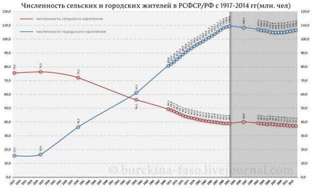 Можно ли заставить русских рожать, как до революции?