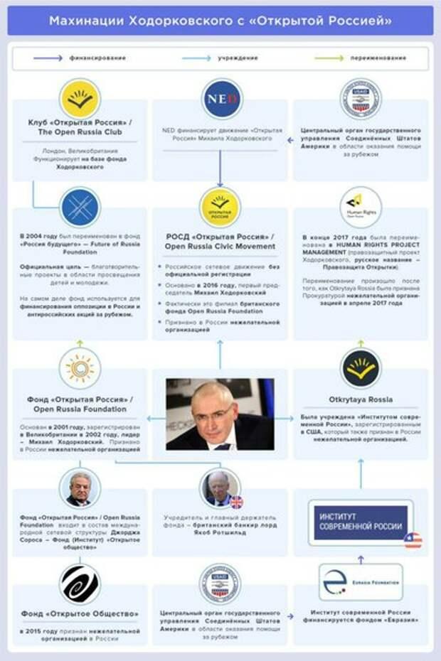 По примеру Навального. Кровавый олигарх Ходорковский обещает 15 тысяч евро за участие в протесте
