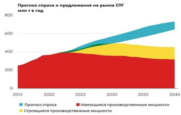 Прогноз спроса и предложения на рынке СПГ