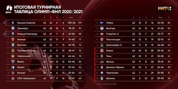 «Лестер» выиграл Кубок Англии, «Нижний Новгород» в РПЛ, «Оренбург» не пустили, а стыки отменили, Зидан уйдет из «Реала», «Юве» победил «Интер» и другие новости