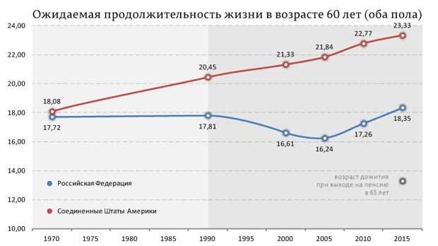 Соотношение пенсии к средней зарплате в СССР, Ельцине и при Путине