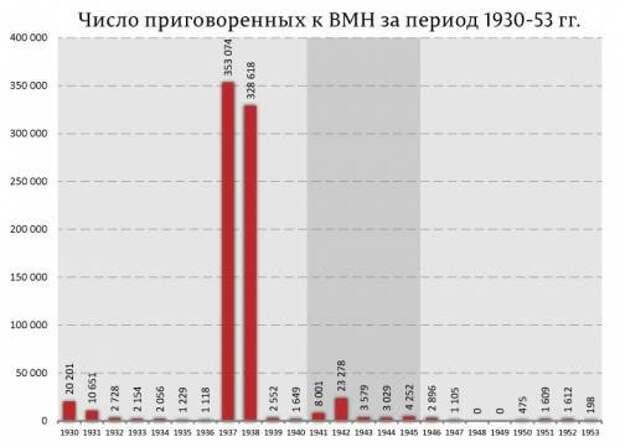 Сталинские репрессии 1930-х годов – они были необходимы, чтобы сохранить величие Советского Союза