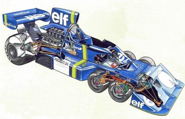 12. Tyrrell P34.jpg