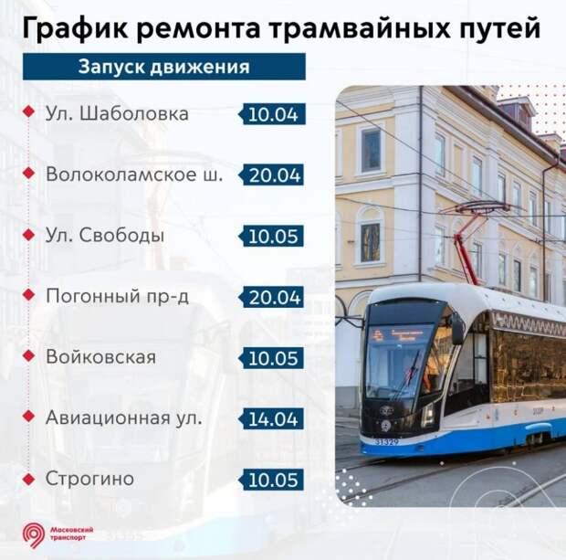 Трамваи вернутся в район Сокол к концу апреля