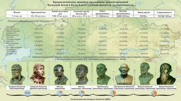 Монголизация территории нынешнего Казахстана
