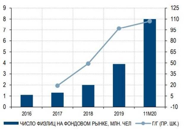 Число физлиц на фондовом рынке России