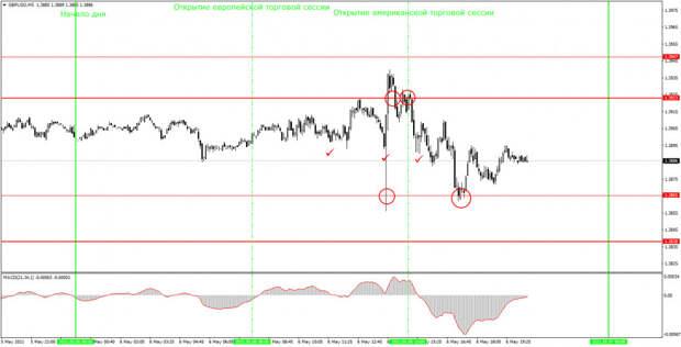 Аналитика и торговые сигналы для начинающих. Как торговать валютную пару GBP/USD 7 мая? Анализ сделок четверга. Подготовка